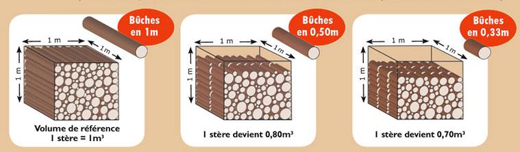 bois de chauffage gignac la sarl jullian vous conseille en mati re de cubage du bois de. Black Bedroom Furniture Sets. Home Design Ideas